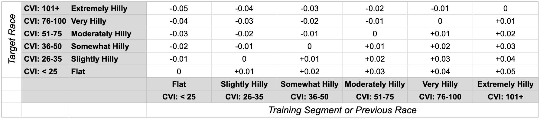 Running Effectiveness Adjustment Factor