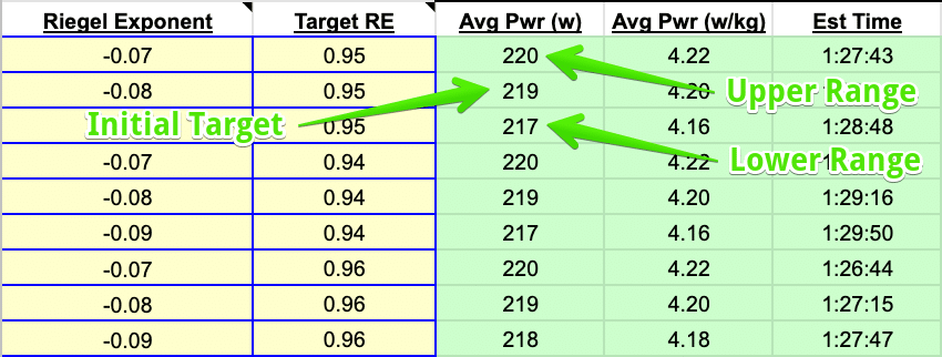Target Power Ranges - SuperPower Calculator