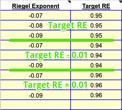 Target RE Groups - SuperPower Calculator