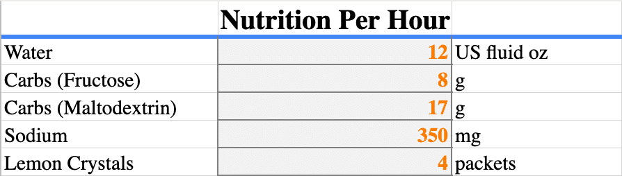 Nutrition Per Hour - DIY Sports Drink Tonicity Calculator